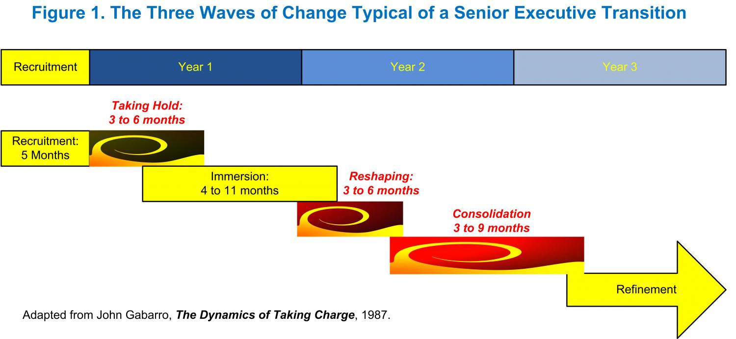 Three Waves of Change Model