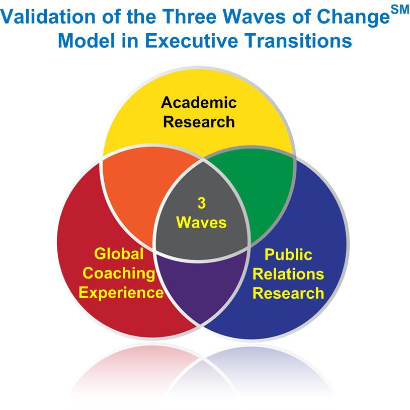Validation of the Three Waves of Change Model